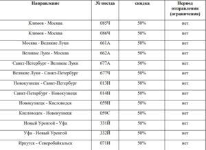 «Летний ценопад» от РЖД: скидки до 50%