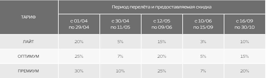 Распродажа от Nordwind: в Симферополь, Сочи, Анапу, Калининград со скидкой до 30%